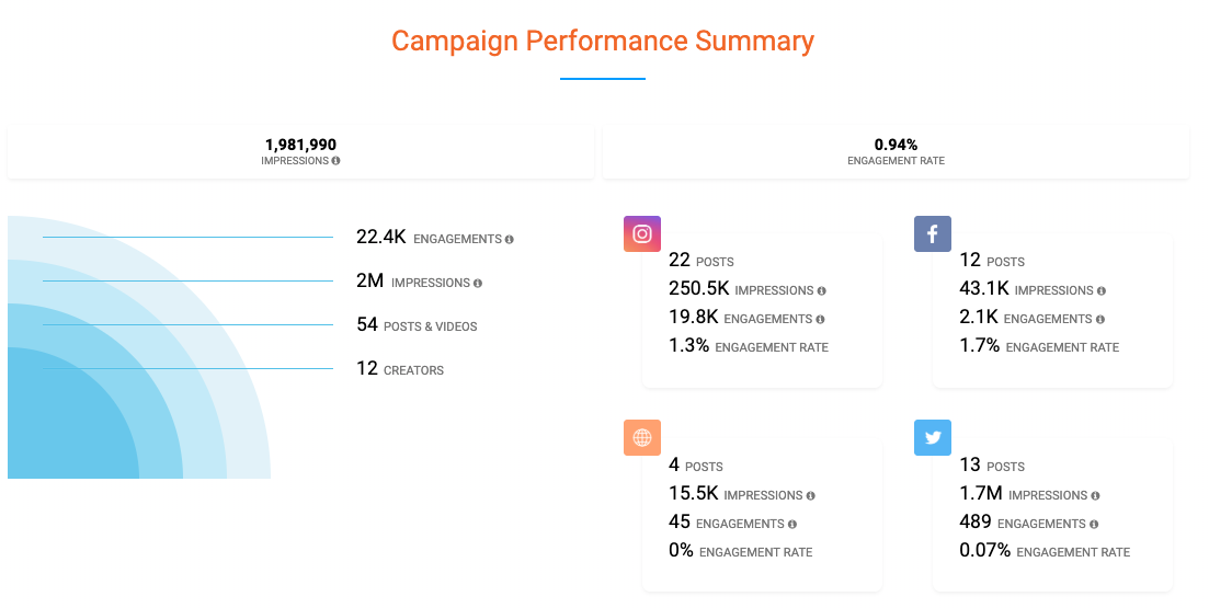 Sway Group Influencer Marketing Agency influencer dashboard metrics