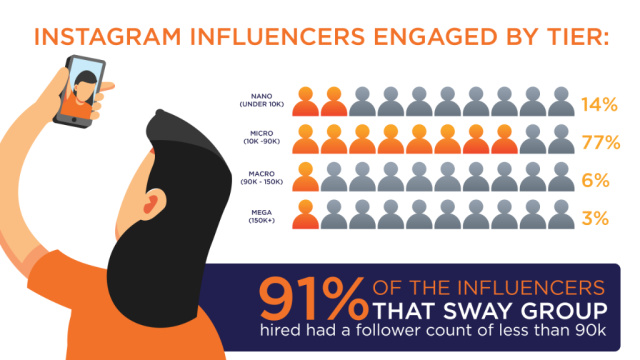 Influencer campaigns 2020