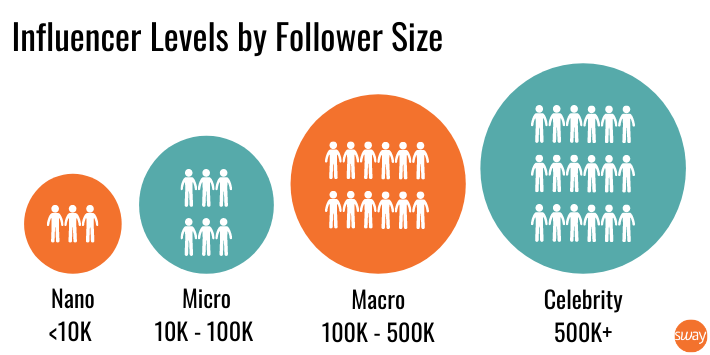 influencer levels by follower size