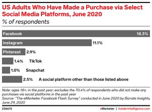 purchases on social media
